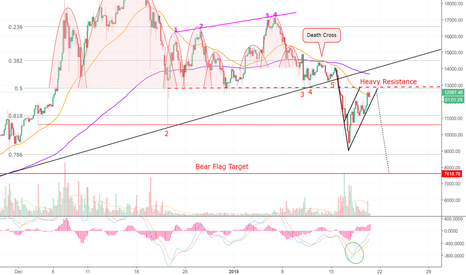 BTCUSD: Bitcoin is Moving in To Test Critical Resistance! (BTC) >=D