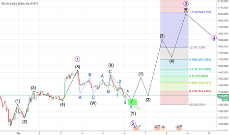 BCHUSD: BCH Long to 1790