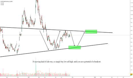 CLF: CLF, Buy Low & Sell high