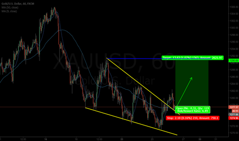 XAUUSD: GOLD Buy opportunity