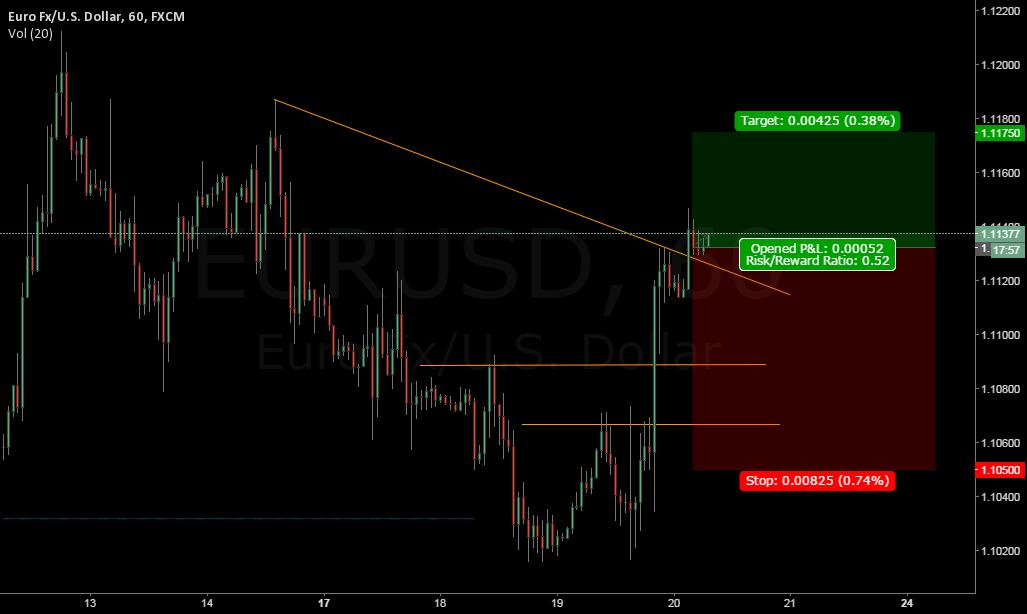 EURUSD Next Target 1.1180