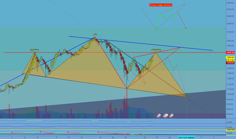 BTCUSD: Head & Shoulders + Rising Wedge. Is Bitcoin About To Dump?