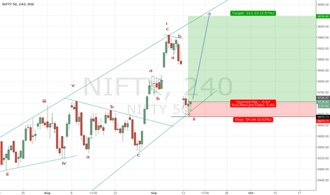 NIFTY: Long on Nifty