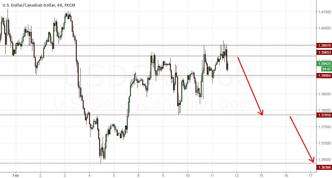 USDCAD TO CONTINUE LOWER