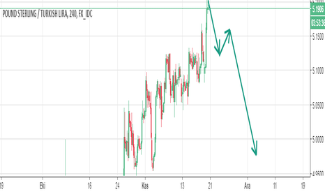 GBPTRY: gbp try  Sell