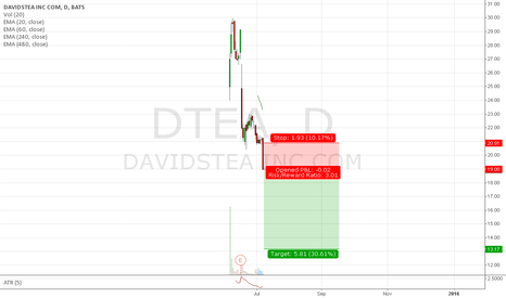 DTEA: Trade #32 - Short DTEA