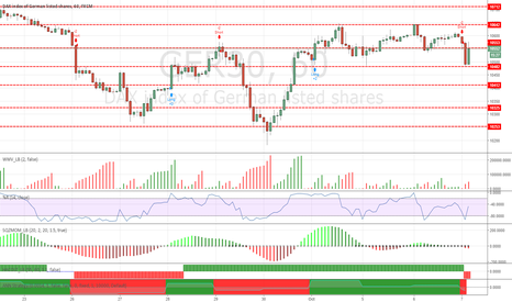 GER30: DAX magic price levels for october