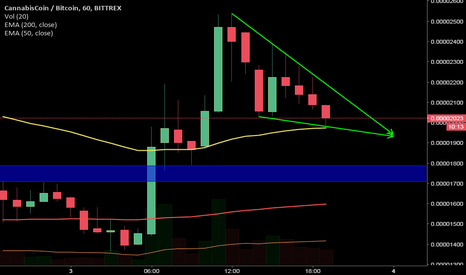 CANNBTC: #cann #btc falling wedge and hammer candle on 1hr chart