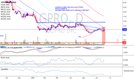 GPRO: GoPro looking to go north I think - Still Cheap Stock.