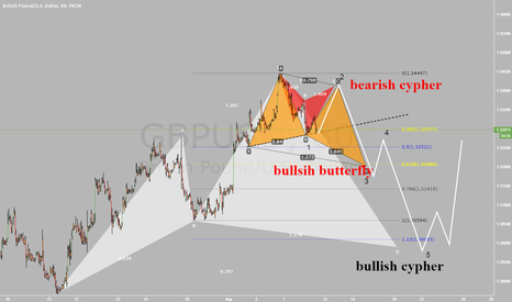 GBPUSD: gbpusd, hourly ,possible based on harmonics and fib reactions.