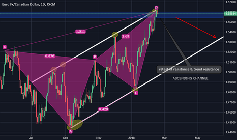 EURCAD: EURCAD SHORT GARTLEY PATTERN