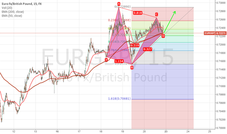 EURGBP: eurogpb seems long