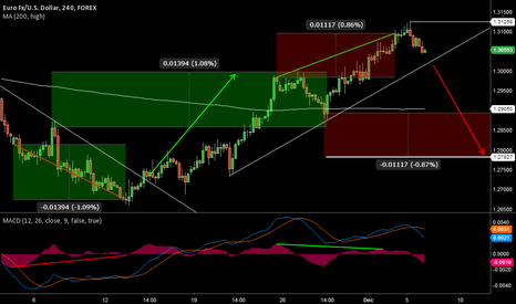 EURUSD: what can happen in 4h chart divergence