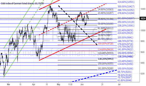 GER30: DAX GER30 ::::  FIBONACCI & CHANNEL TRADE SETUP