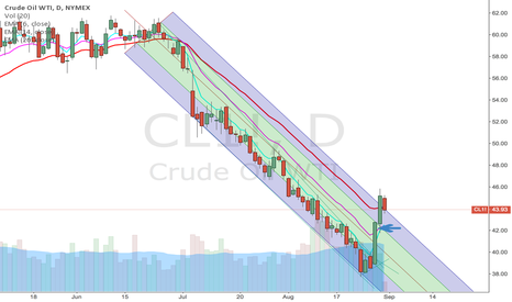 CL1!: crude oil, reversal?
