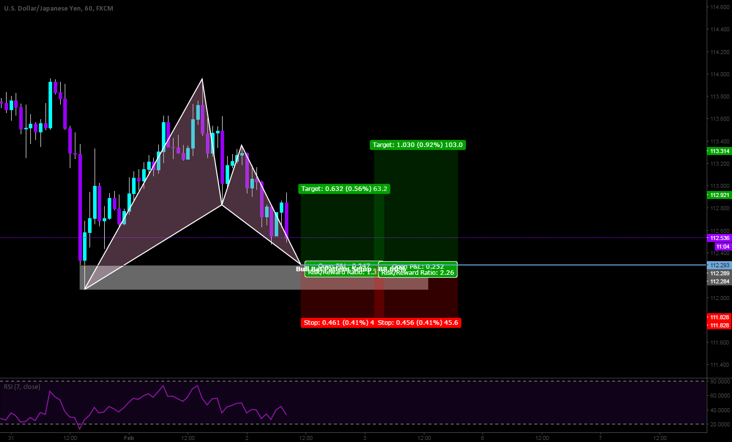Long opportunity on the Bull Bat Setup with a 1:1.37 RR