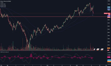 BTCUSD: Bitcoin - buy the dip
