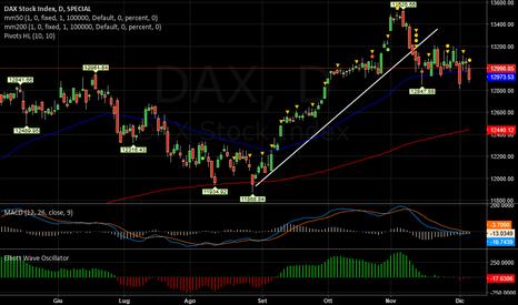 DAX: DAX   -   Lateral-negativo