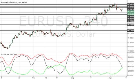 EURUSD: EUR/USD in attesa del test di aread 1.1870