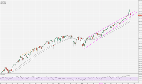 SPX: SPX - structure turning bad