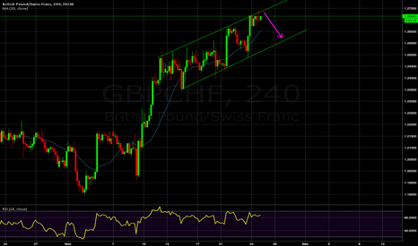 GBPCHF: Short on the top of GBP/CHF