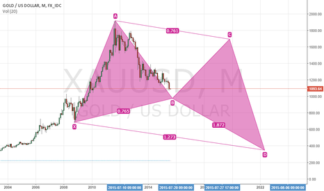 XAUUSD: gold and my thought in monthly chart