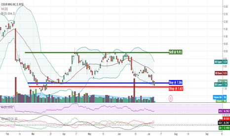 CDE: Possible $2 gain swinging CDE?