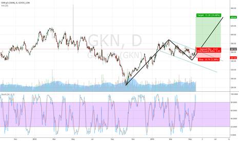 GKN: Break of Flag to upside in GKN