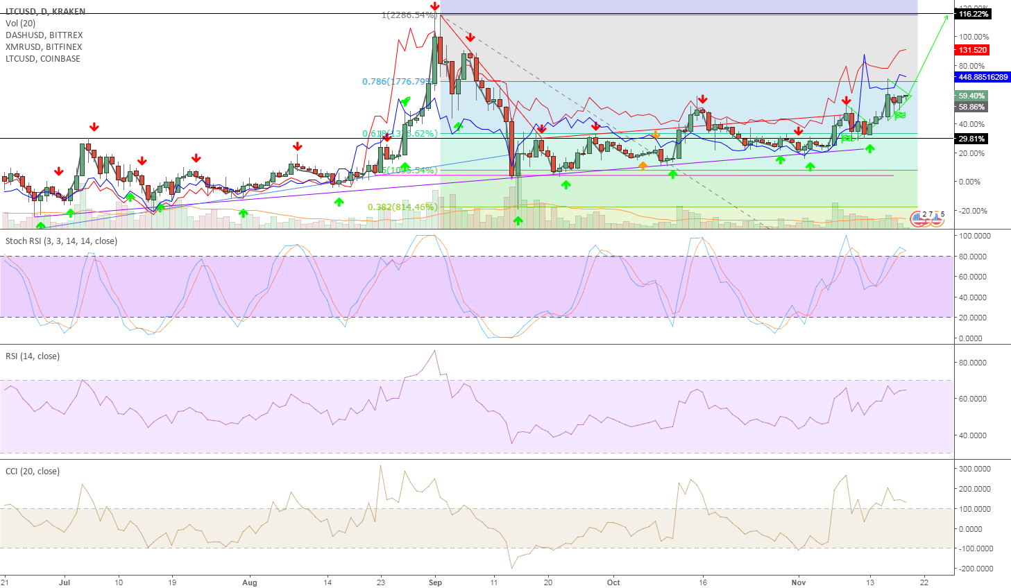 LTC in front of strong breakout