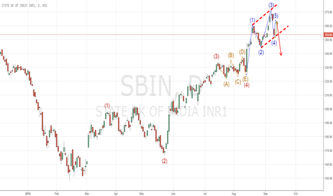 SBIN: SBI looking for correction updated