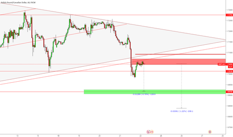 GBPCAD: GBPCAD Short again !