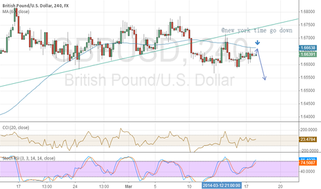 GBPUSD: GBP will fall @ new york time
