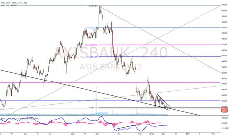 AXISBANK: AxisBank Buy Setup!!