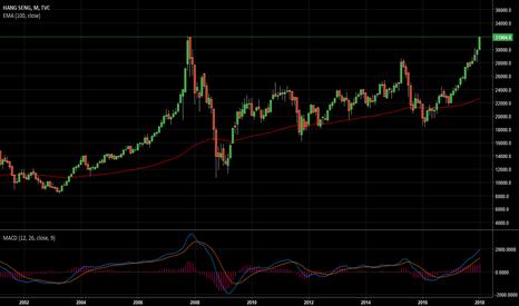 HSI: Sell Hong Kong