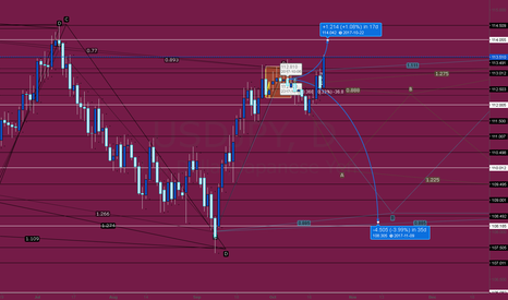 USDJPY: Piecing thoughts together... still.