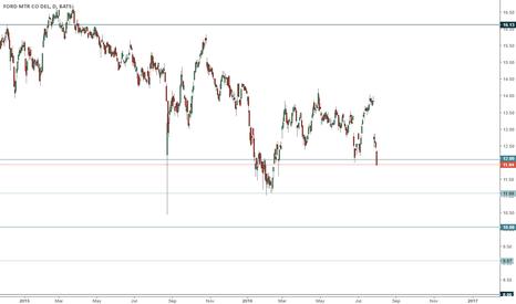 F: F trading range