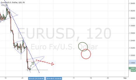 EURUSD: JBI Intraday: EURUSD 23/7/2014