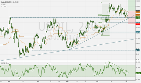 USOIL: WTI crude long at trend support