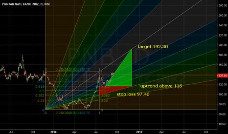 PNB:   Uptrend above 116. Target 192.30.