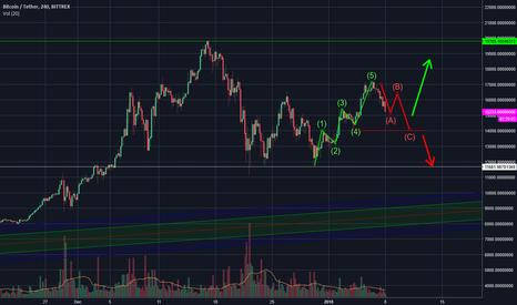 BTCUSDT: Bitcoin Elliot Wave Nearing Completion