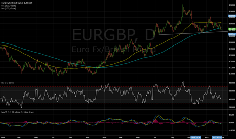 EURGBP: Trade Idea, 24 Feb: Sell EURGBP