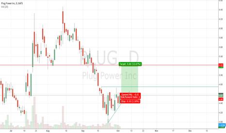 PLUG: Plug - Ascending Triangle?