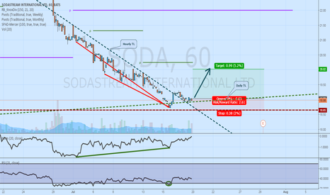 SODA: Long SODA on TL Break, Divergence and Daily Support