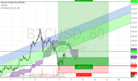 BTCUSD: Bictoin risk / reward to new ATH
