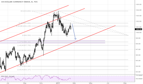 DXY: DXY- Down?