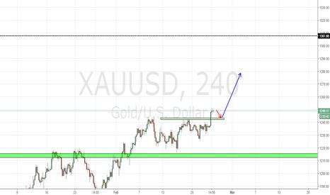 XAUUSD: Basic price action