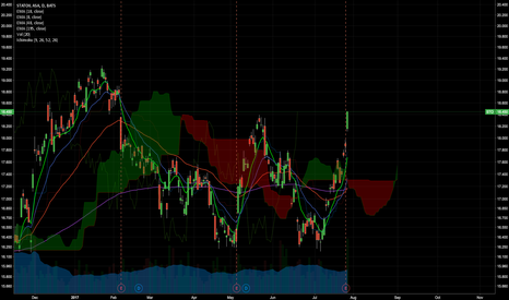STO: STO cloud breakout! Long and then short Opportunity
