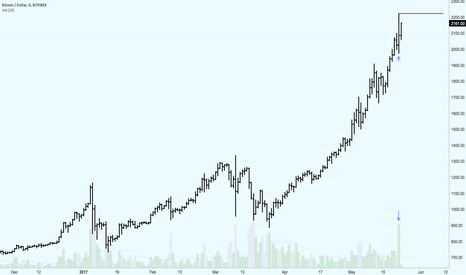 BTCUSD: Volume at the Highs in BTC
