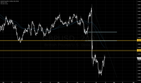 GBPUSD: Levels for Pound Shorts