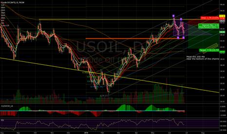 USOIL: Oil beginnings of descending triangle